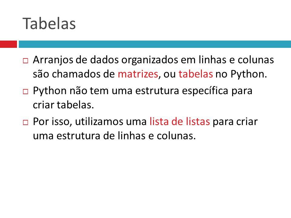 Tabelas Arranjos de dados organizados em linhas e colunas são chamados de matrizes, ou tabelas no Python.
