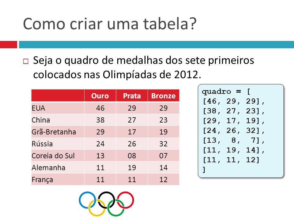 Como criar uma tabela Seja o quadro de medalhas dos sete primeiros colocados nas Olimpíadas de 2012.