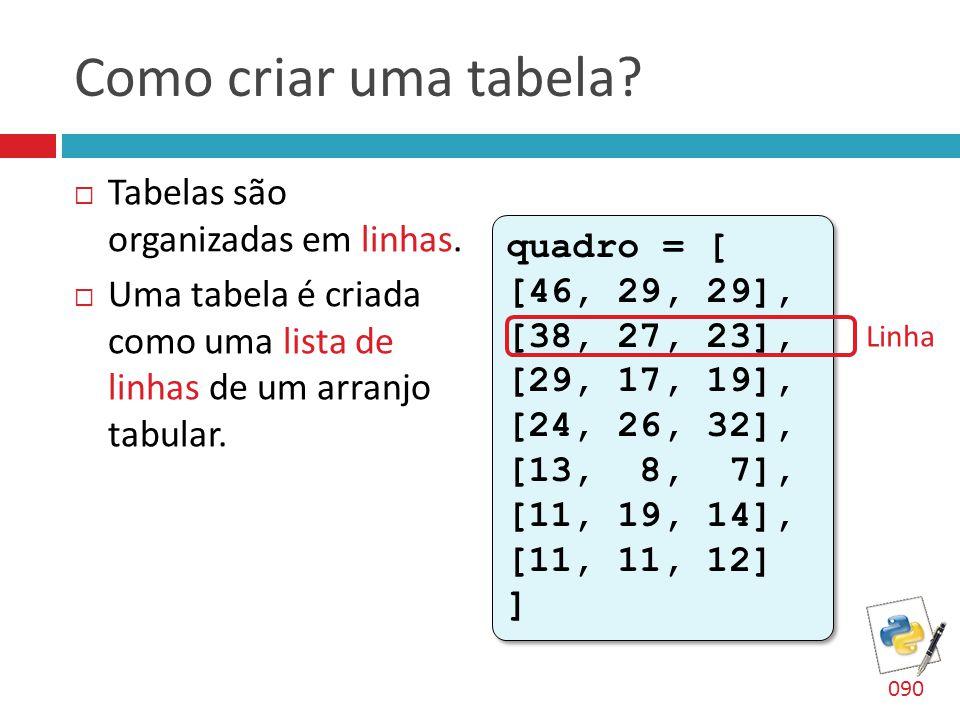 Como criar uma tabela Tabelas são organizadas em linhas.