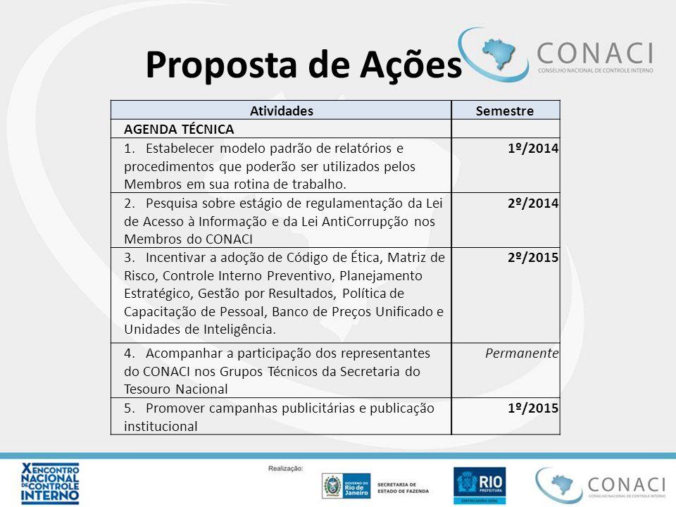 Proposta de Ações Atividades Semestre AGENDA TÉCNICA