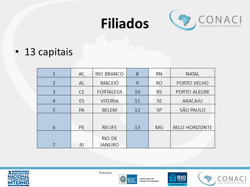 Filiados 13 capitais 1 AC RIO BRANCO 8 RN NATAL 2 AL MACEIÓ 9 RO