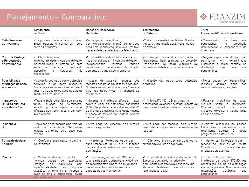 Planejamento – Comparativo: