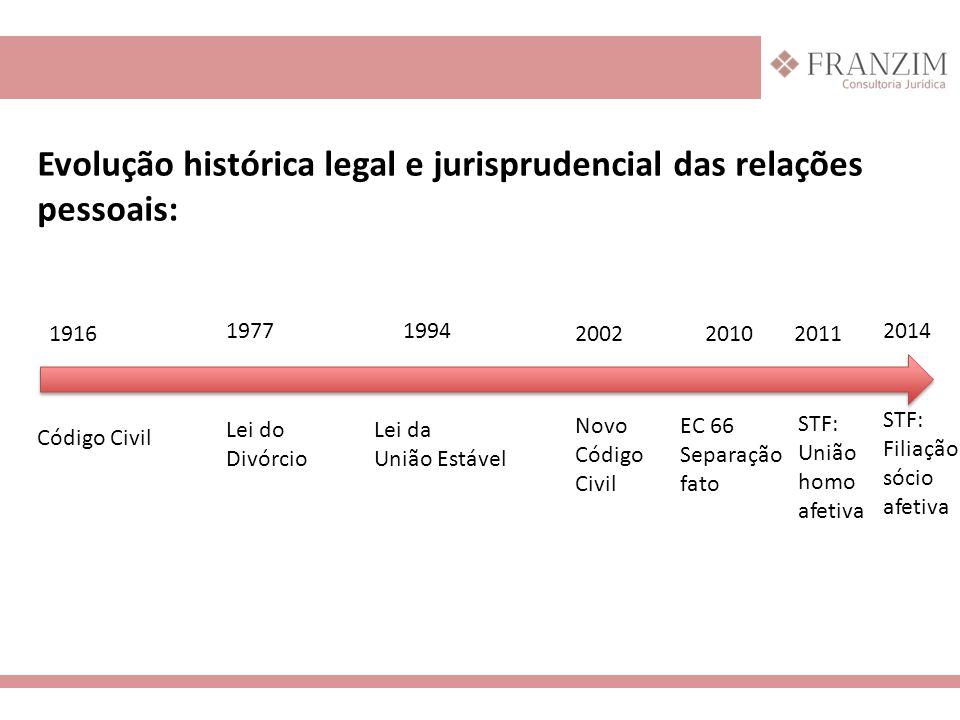 Evolução histórica legal e jurisprudencial das relações pessoais:
