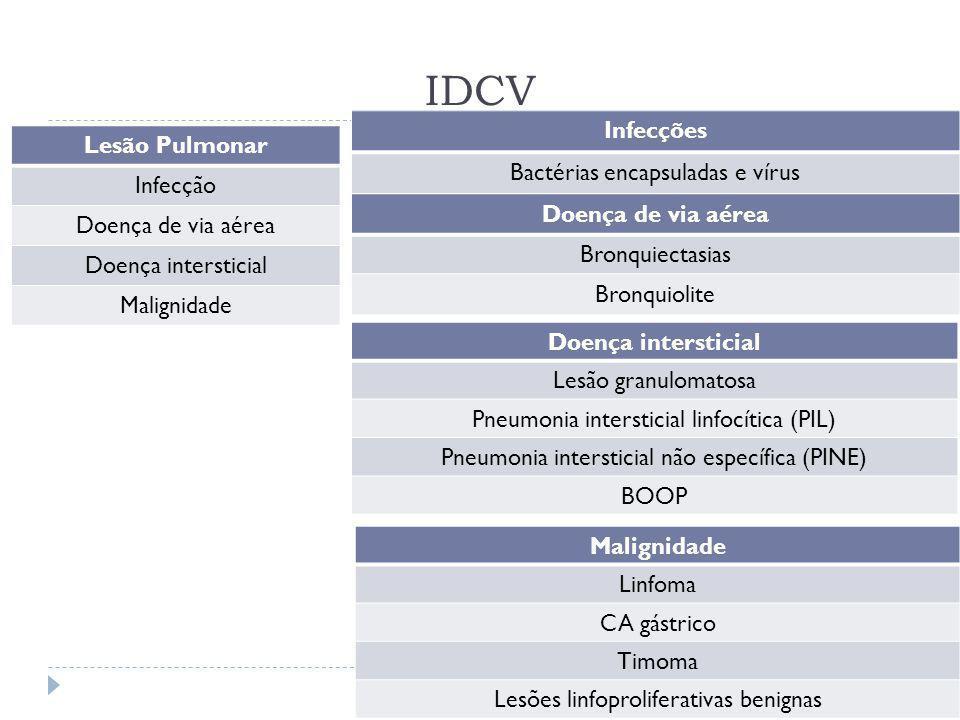 IDCV Infecções Lesão Pulmonar Bactérias encapsuladas e vírus Infecção