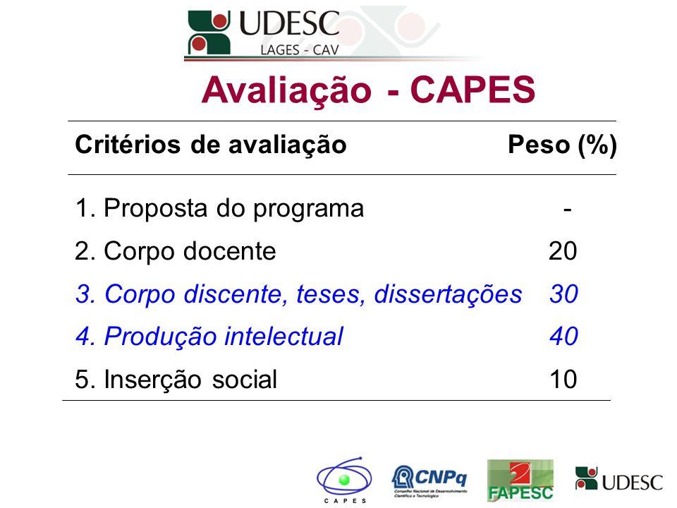 Avaliação - CAPES Critérios de avaliação Peso (%)