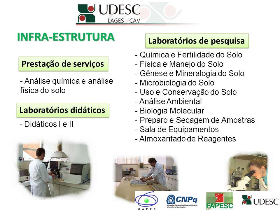 INFRA-ESTRUTURA Laboratórios de pesquisa Prestação de serviços