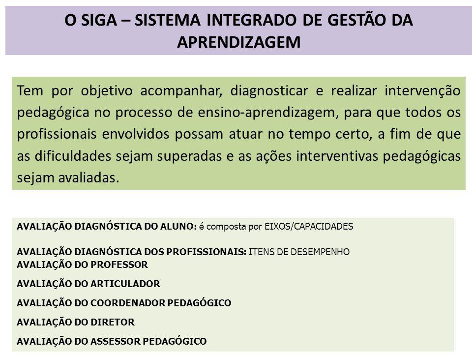O SIGA – SISTEMA INTEGRADO DE GESTÃO DA APRENDIZAGEM