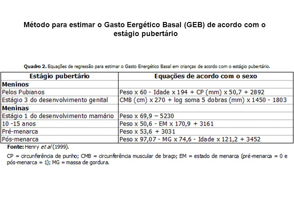 Método para estimar o Gasto Eergético Basal (GEB) de acordo com o