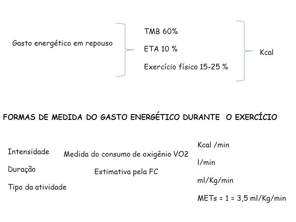 Medida do consumo de oxigênio VO2