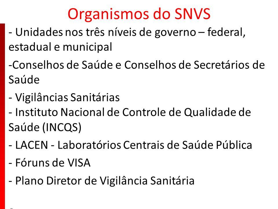 Organismos do SNVS - Unidades nos três níveis de governo – federal, estadual e municipal. -Conselhos de Saúde e Conselhos de Secretários de Saúde.