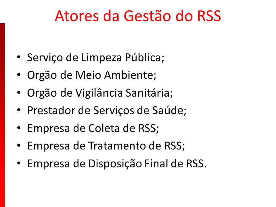 Atores da Gestão do RSS Serviço de Limpeza Pública;
