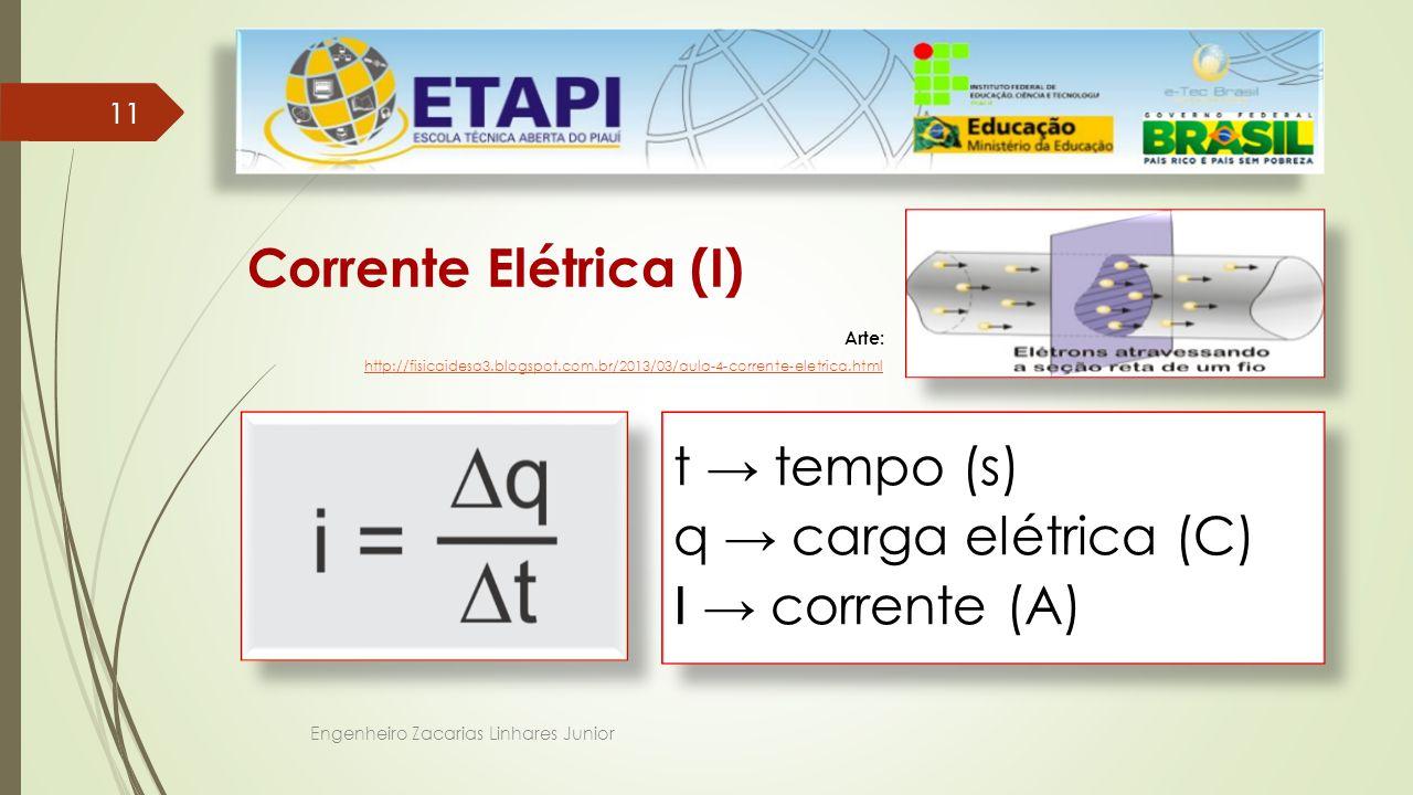 Corrente Elétrica (I) t → tempo (s) q → carga elétrica (C)