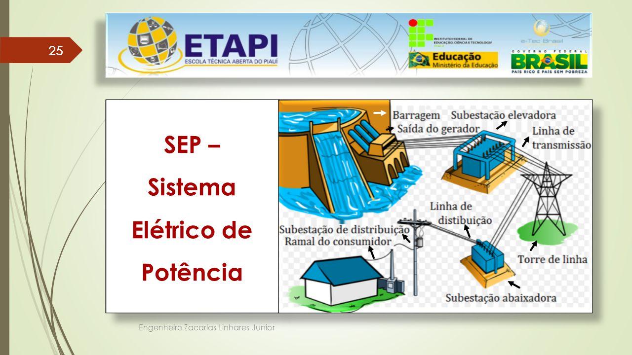 SEP – Sistema Elétrico de Potência