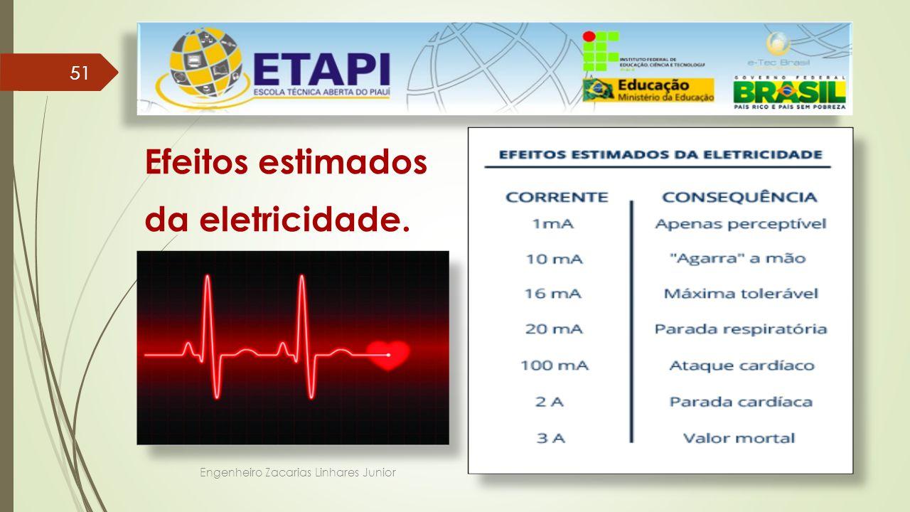 Efeitos estimados da eletricidade. 51