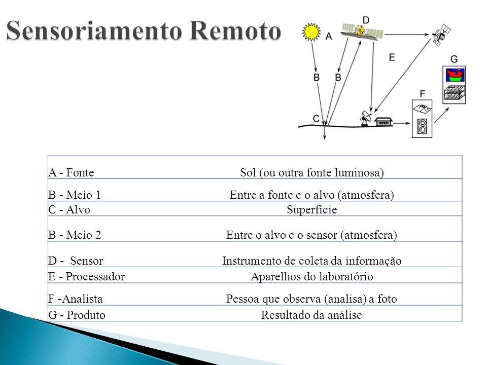 Sensoriamento Remoto A - Fonte Sol (ou outra fonte luminosa)