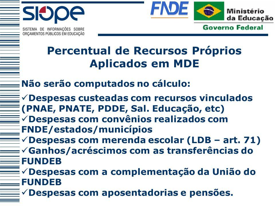 Percentual de Recursos Próprios Aplicados em MDE