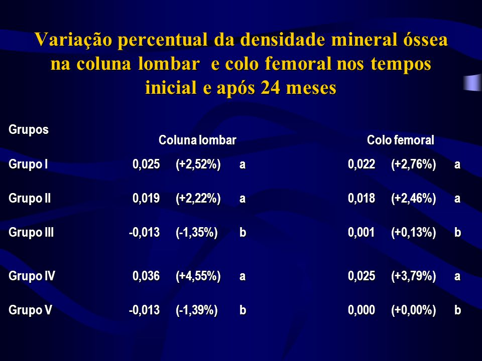 Variação percentual da densidade mineral óssea na coluna lombar e colo femoral nos tempos inicial e após 24 meses