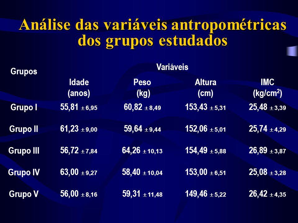 Análise das variáveis antropométricas dos grupos estudados