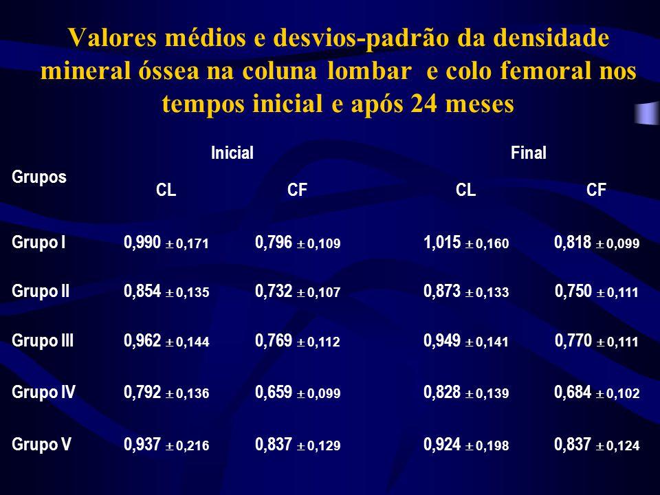 Valores médios e desvios-padrão da densidade mineral óssea na coluna lombar e colo femoral nos tempos inicial e após 24 meses