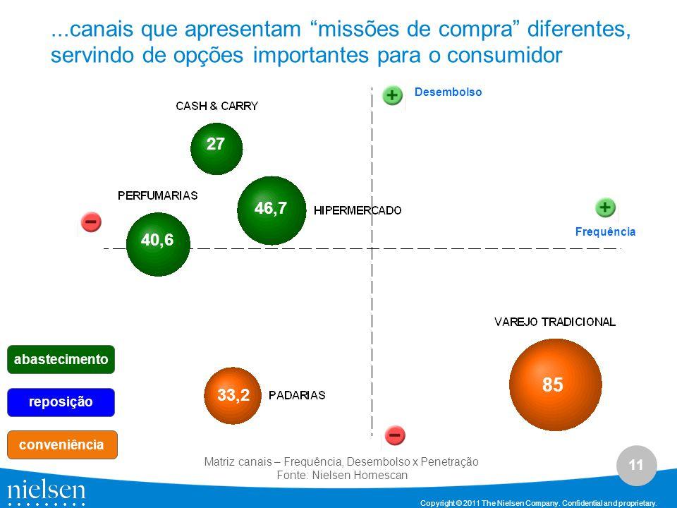 ...canais que apresentam missões de compra diferentes, servindo de opções importantes para o consumidor
