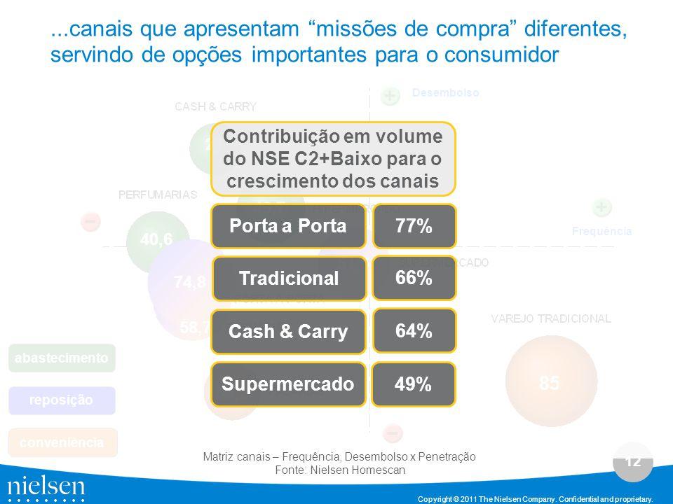 Contribuição em volume do NSE C2+Baixo para o crescimento dos canais