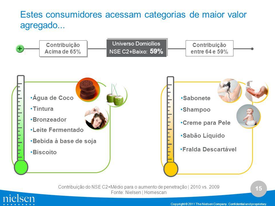 Estes consumidores acessam categorias de maior valor agregado...