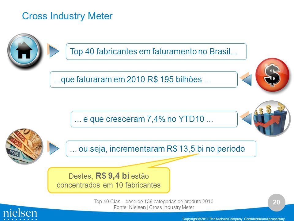 Cross Industry Meter Top 40 fabricantes em faturamento no Brasil...