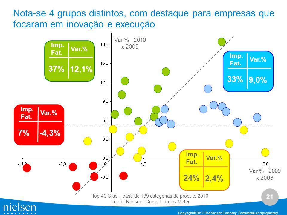 Nota-se 4 grupos distintos, com destaque para empresas que focaram em inovação e execução