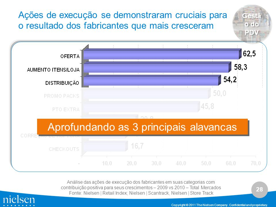 Aprofundando as 3 principais alavancas