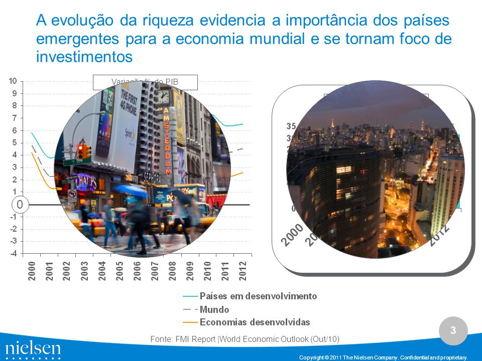 A evolução da riqueza evidencia a importância dos países emergentes para a economia mundial e se tornam foco de investimentos