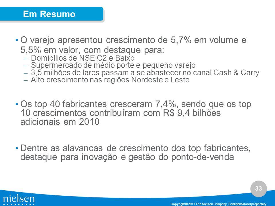 Em Resumo O varejo apresentou crescimento de 5,7% em volume e 5,5% em valor, com destaque para: Domicílios de NSE C2 e Baixo.
