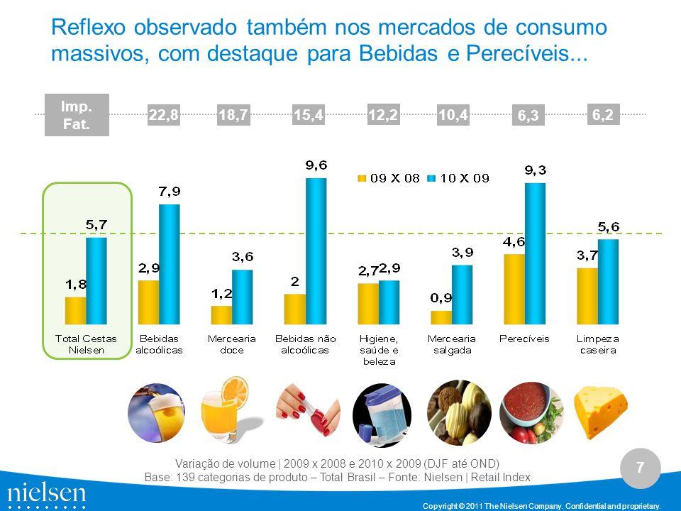 Variação de volume | 2009 x 2008 e 2010 x 2009 (DJF até OND)