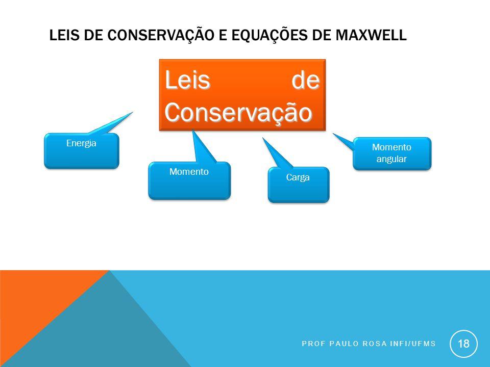 Leis de conservação e equações de maxwell