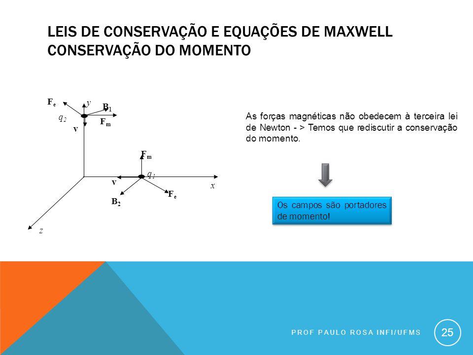 Leis de conservação e equações de maxwell conservação do momento