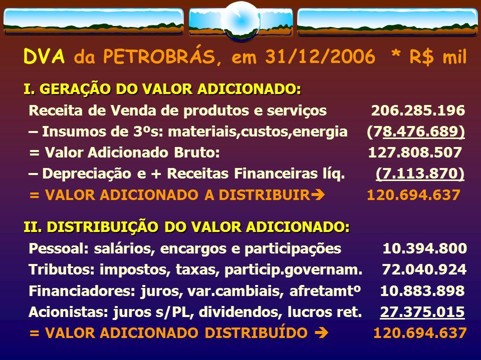 DVA da PETROBRÁS, em 31/12/2006 * R$ mil
