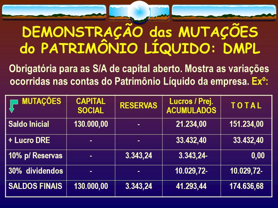 DEMONSTRAÇÃO das MUTAÇÕES do PATRIMÔNIO LÍQUIDO: DMPL