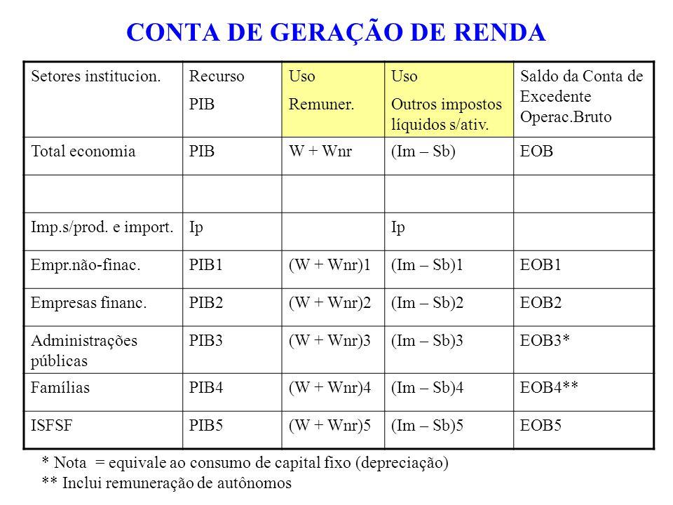 CONTA DE GERAÇÃO DE RENDA