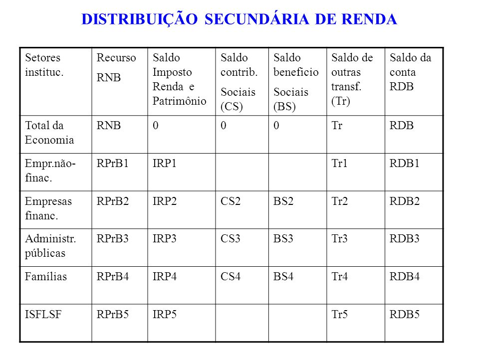 DISTRIBUIÇÃO SECUNDÁRIA DE RENDA