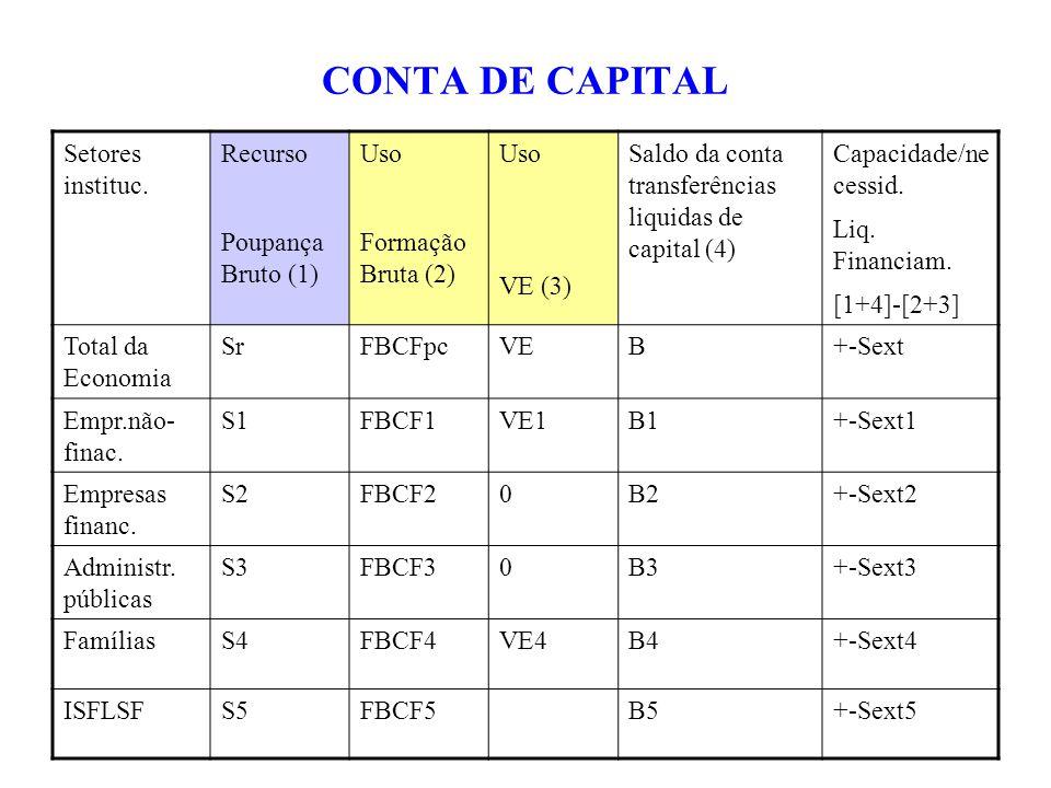 CONTA DE CAPITAL Setores instituc. Recurso Poupança Bruto (1) Uso