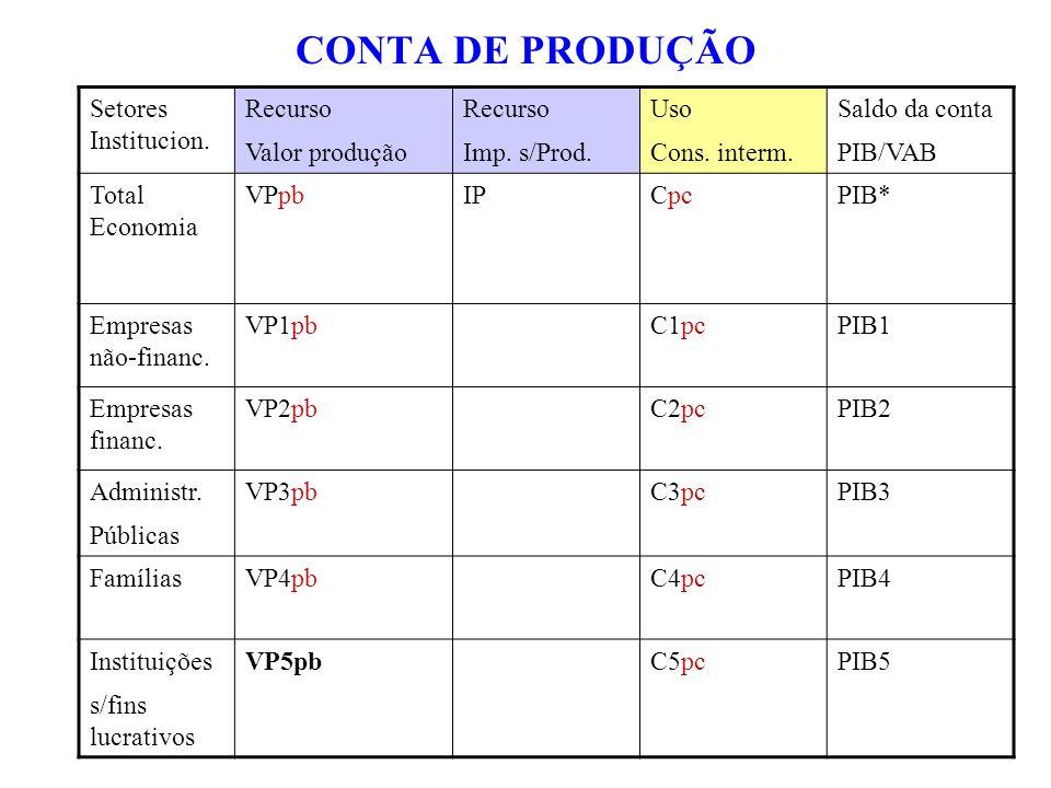 CONTA DE PRODUÇÃO Setores Institucion. Recurso Valor produção