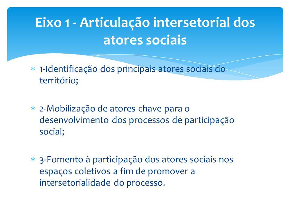 Eixo 1 - Articulação intersetorial dos atores sociais