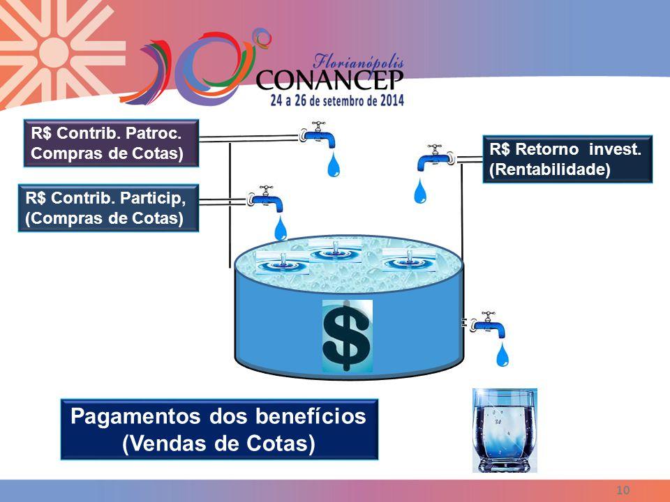 Pagamentos dos benefícios (Vendas de Cotas)
