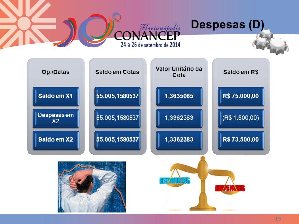 Despesas (D) Op./Datas Saldo em X1 Despesas em X2 Saldo em X2