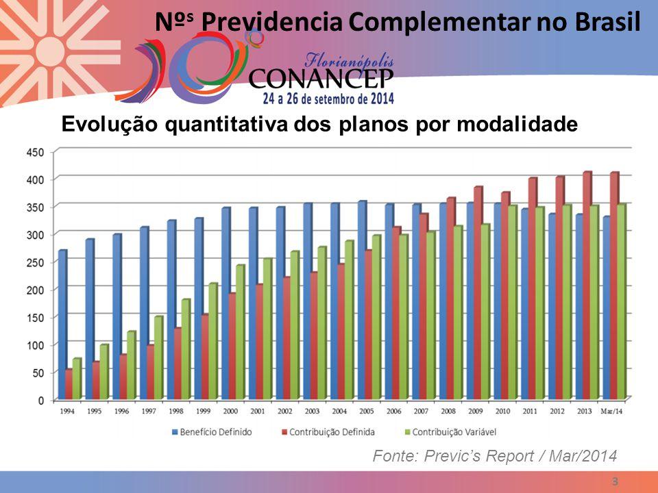 Nºs Previdencia Complementar no Brasil