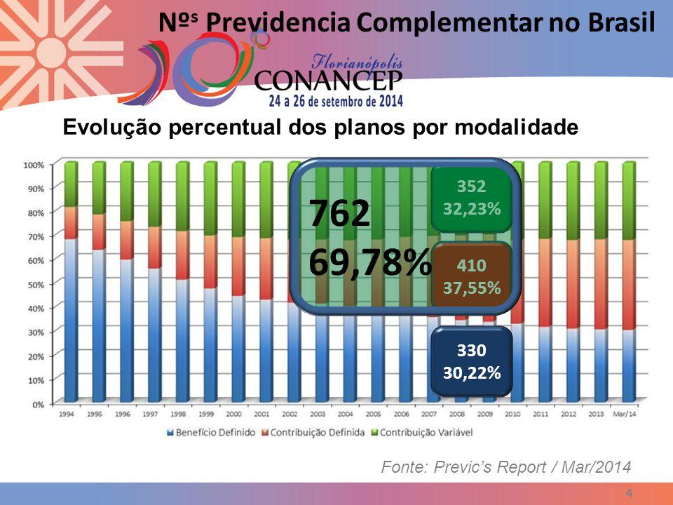 762 69,78% Nºs Previdencia Complementar no Brasil