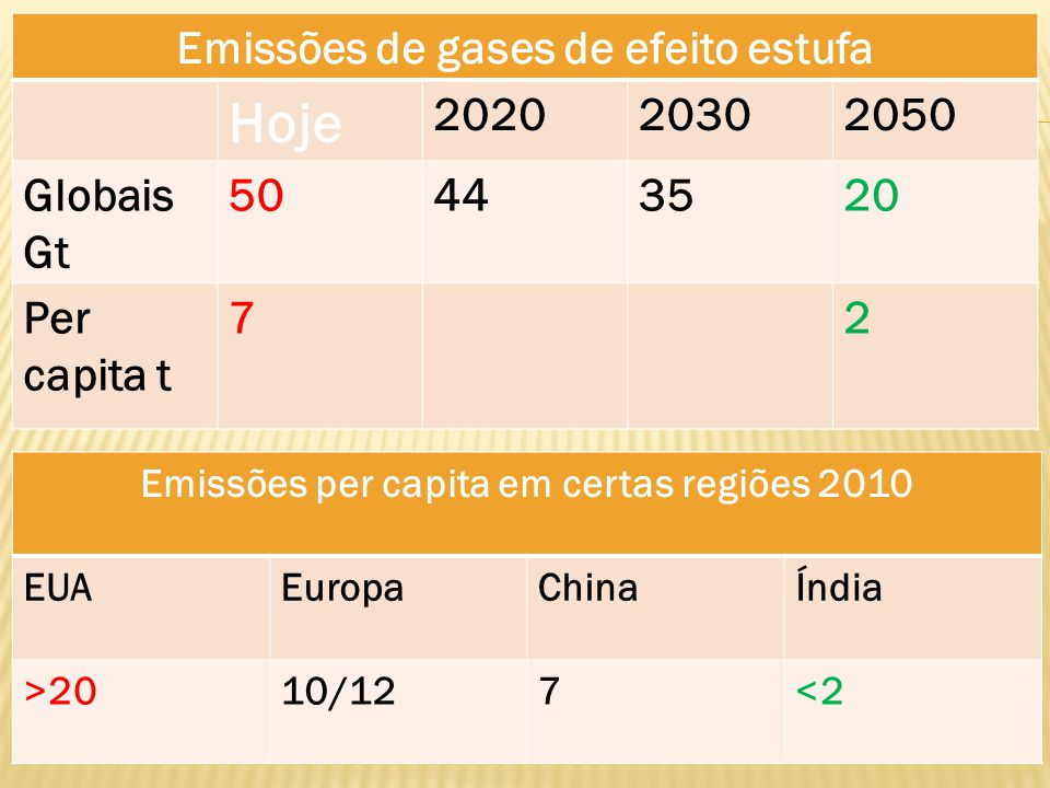 Hoje Emissões de gases de efeito estufa 2020 2030 2050 Globais Gt 50