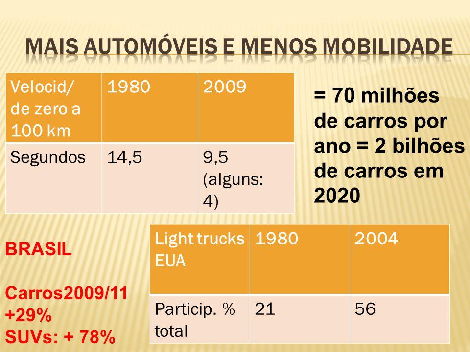 Mais automóveis e menos mobilidade