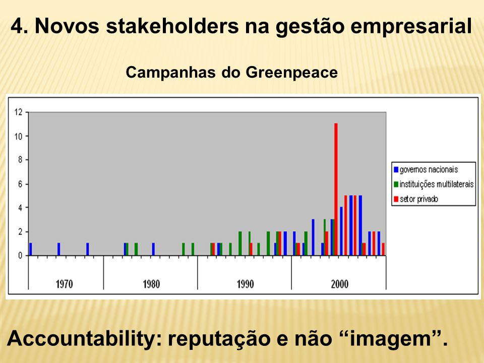 4. Novos stakeholders na gestão empresarial