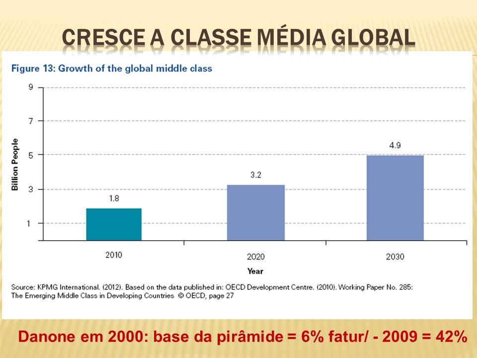 Cresce A classe média global