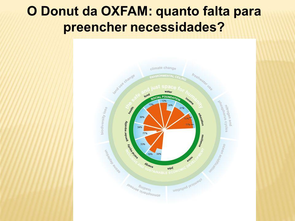 O Donut da OXFAM: quanto falta para preencher necessidades